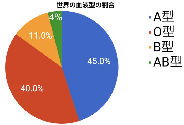 世界 血液 型 割合 世界・日本人の血液型の割合や人口比率は?一番多い血液型とは?