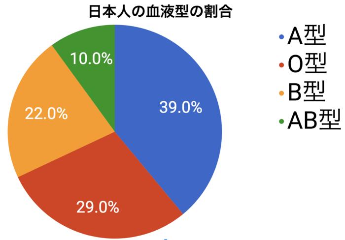 日本・世界・国別の血液型の割合