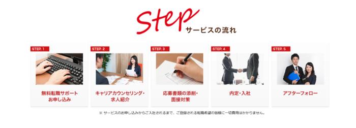 マイナビエージェントの転職サービスの活用方法