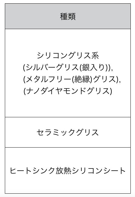 CPUグリスのおすすめ人気ランキングTOP3・口コミ・種類